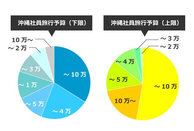 沖縄社員旅行の予算