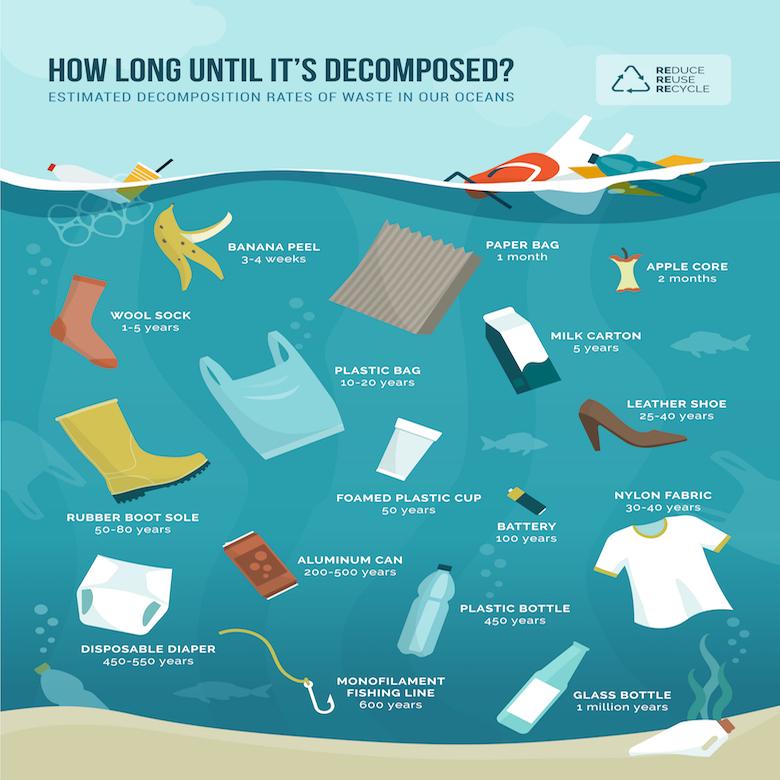 海洋ゴミの寿命