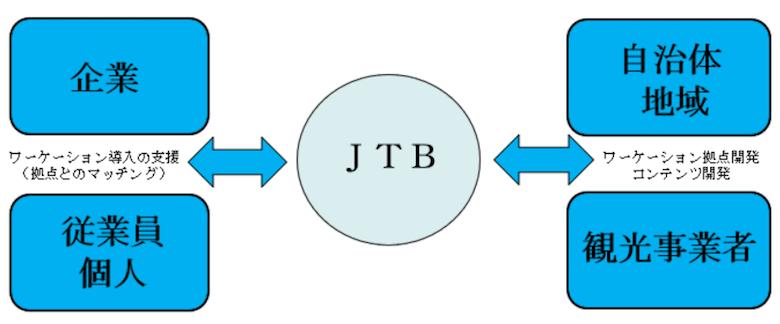 JTBの取り組み